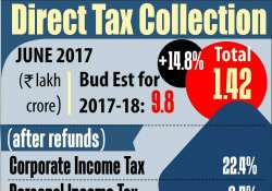 Rs. 58,783 cr has been received as advance tax up to June