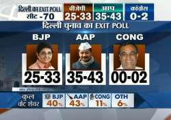 aap to emerge as single largest party in delhi polls says- India Tv