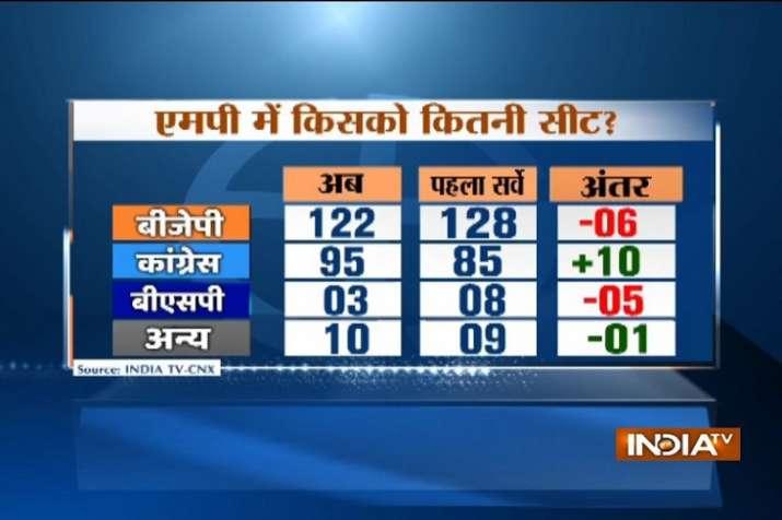 Madhya Pradesh IndiaTV-CNX Opinion Poll