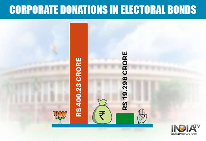 Political donations received by BJP and Congress Party